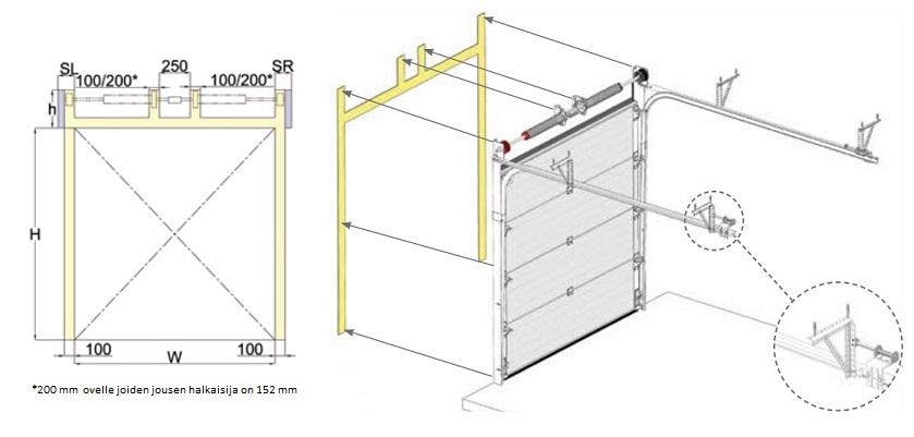 Nosto-oven etukiinnitteisen vaakanoston kiinnityspinnat ja ripustus